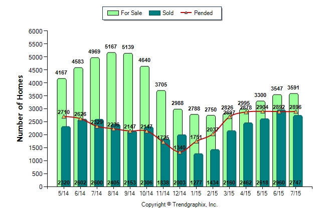Green Lake real Estate Market News 2015